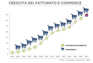 Grafico di crescita E-Commerce in Italia