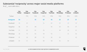 Statistiche di Reciprocità Piattaforme Social